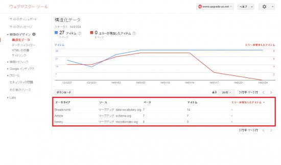 WordPressテーマStinger3に構造化データをマークアップする方法